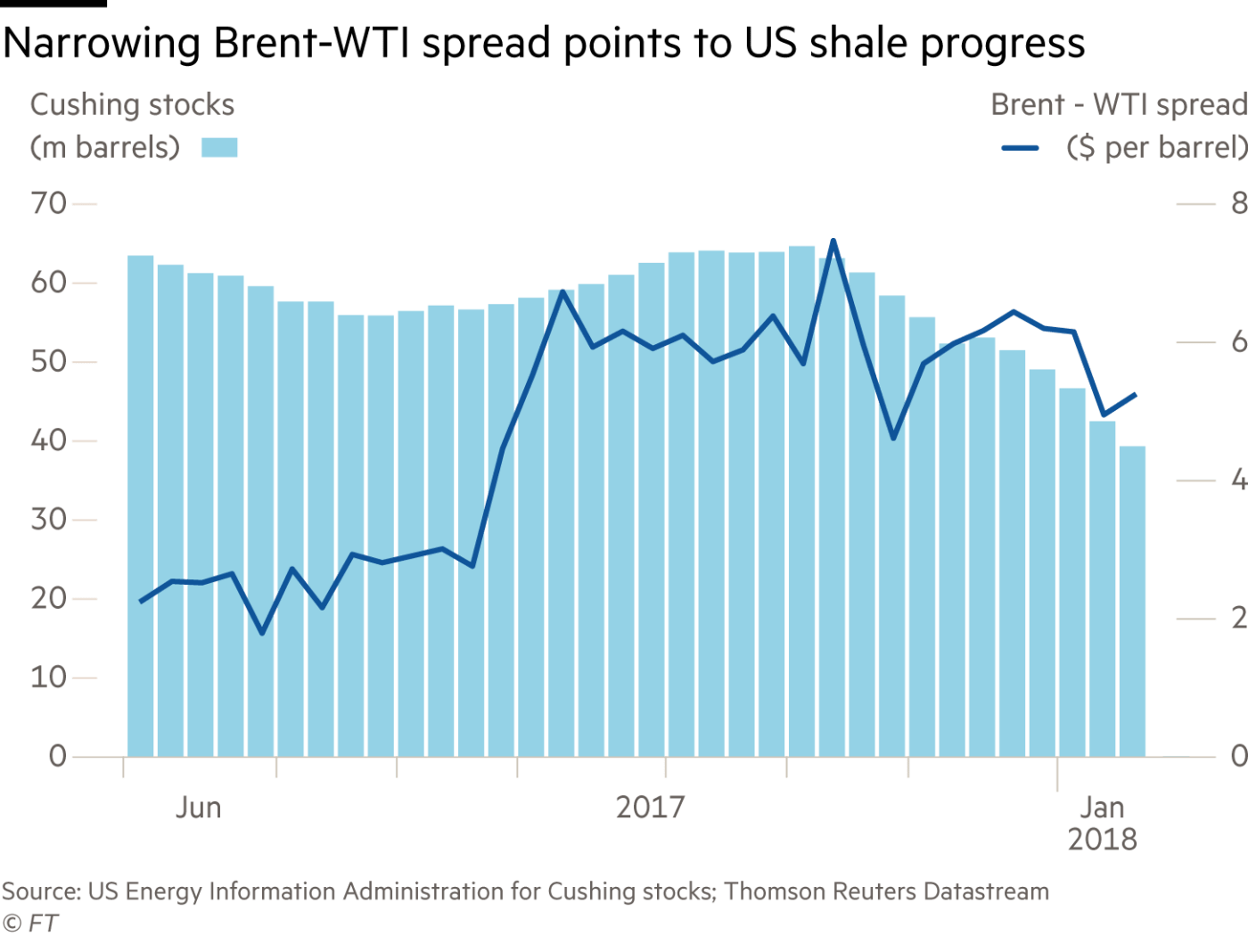 The best of the ft legal services the so called brent wti spread measuring the difference between the worlds two main oil benchmarks is one of the clearest gauges of the health of the us fandeluxe Image collections
